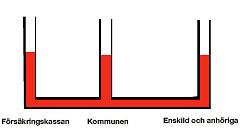 En teckning som illustrerar hu Försäkringskassan, kommunen och den enskilde hänger samman som komunicerande kärl..